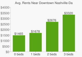 Graph of average rent prices for Downtown Nashville-Davidson