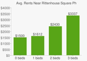 Graph of average rent prices for Rittenhouse Square Philadelphia