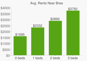 Graph of average rent prices for Brea