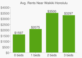 Graph of average rent prices for Waikiki Honolulu