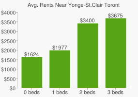 Graph of average rent prices for Yonge-St.Clair Toronto
