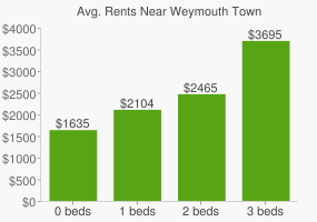 Graph of average rent prices for Weymouth Town