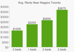 Graph of average rent prices for Niagara Toronto