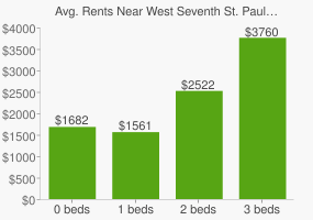 Graph of average rent prices for West Seventh St. Paul