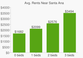 Graph of average rent prices for Santa Ana