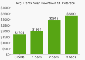 Graph of average rent prices for Downtown St. Petersburg