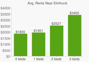 Graph of average rent prices for Elmhurst