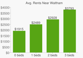 Graph of average rent prices for Waltham