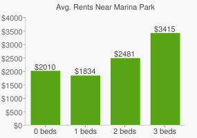Graph of average rent prices for Marina Park