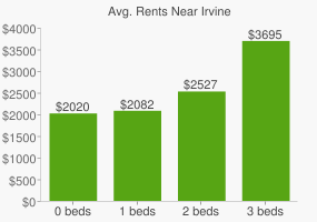 Graph of average rent prices for Irvine