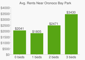 Graph of average rent prices for Oronoco Bay Park