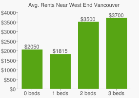 Graph of average rent prices for West End Vancouver
