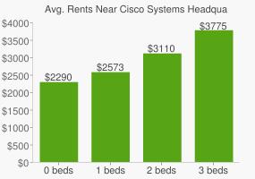 Graph of average rent prices for Cisco Systems Headquarters