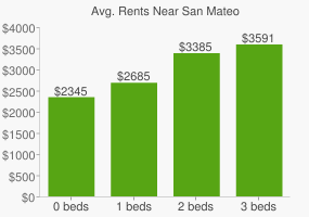 Graph of average rent prices for San Mateo