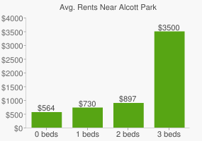 Graph of average rent prices for Alcott Park