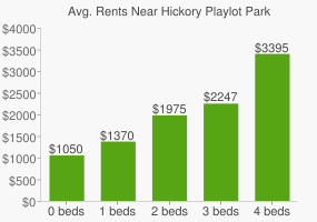 Graph of average rent prices for Hickory Playlot Park