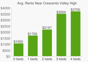 Graph of average rent prices for Crescenta Valley High School