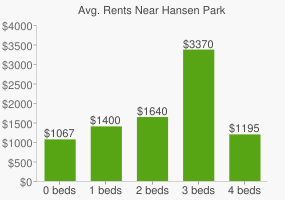 Graph of average rent prices for Hansen Park