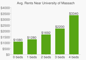 Graph of average rent prices for University of Massachusetts - Amherst