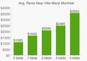 Graph of average rent prices for Ville-Marie Montréal
