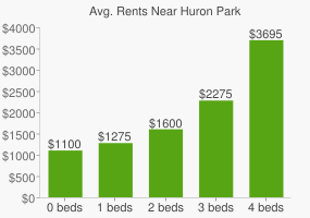 Graph of average rent prices for Huron Park