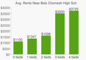 Graph of average rent prices for Bais Chomesh High School