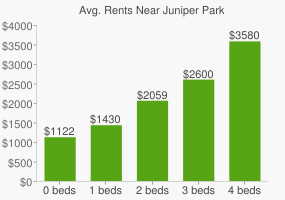 Graph of average rent prices for Juniper Park