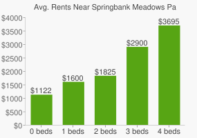 Graph of average rent prices for Springbank Meadows Park