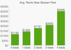 Graph of average rent prices for Bossen Park