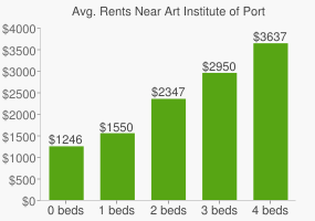 Graph of average rent prices for Art Institute of Portland