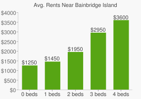 Graph of average rent prices for Bainbridge Island