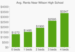 Graph of average rent prices for Wilson High School