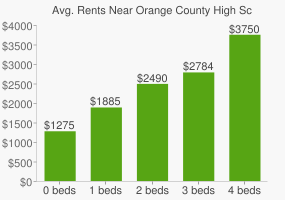 Graph of average rent prices for Orange County High School of the Arts