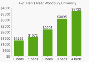 Graph of average rent prices for Woodbury University