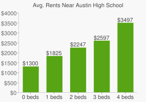 Graph of average rent prices for Austin High School