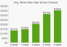 Graph of average rent prices for High School Campus
