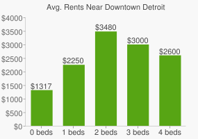 Graph of average rent prices for Downtown Detroit