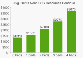 Graph of average rent prices for EOG Resources Headquarters