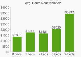 Graph of average rent prices for Plainfield