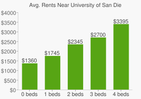Graph of average rent prices for University of San Diego