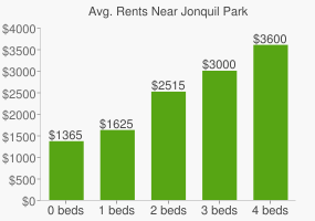 Graph of average rent prices for Jonquil Park