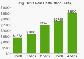 Graph of average rent prices for Fiesta Island - Mission Bay Park