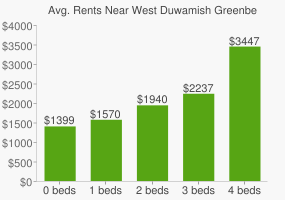 Graph of average rent prices for West Duwamish Greenbelt
