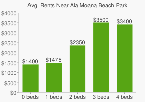 Graph of average rent prices for Ala Moana Beach Park