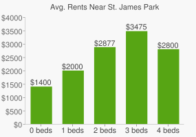 Graph of average rent prices for St. James Park