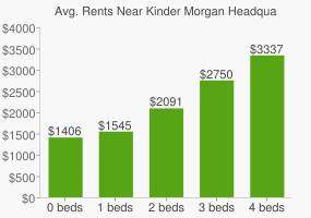 Graph of average rent prices for Kinder Morgan Headquarters