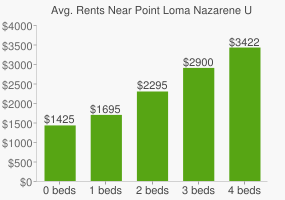Graph of average rent prices for Point Loma Nazarene University