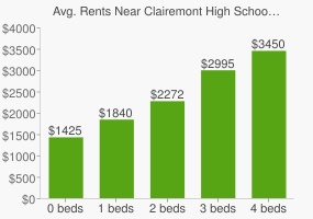 Graph of average rent prices for Clairemont High School