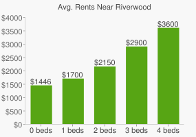 Graph of average rent prices for Riverwood