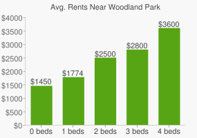 Graph of average rent prices for Woodland Park